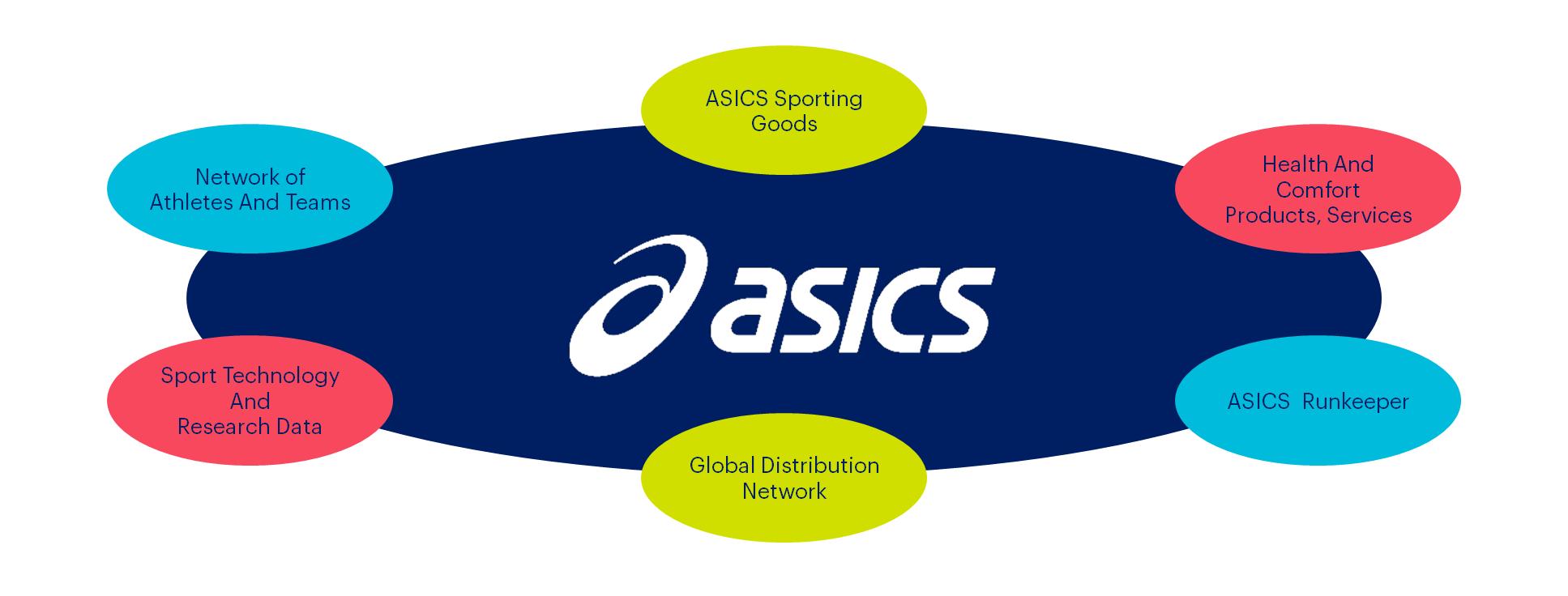 ASICS Ventures